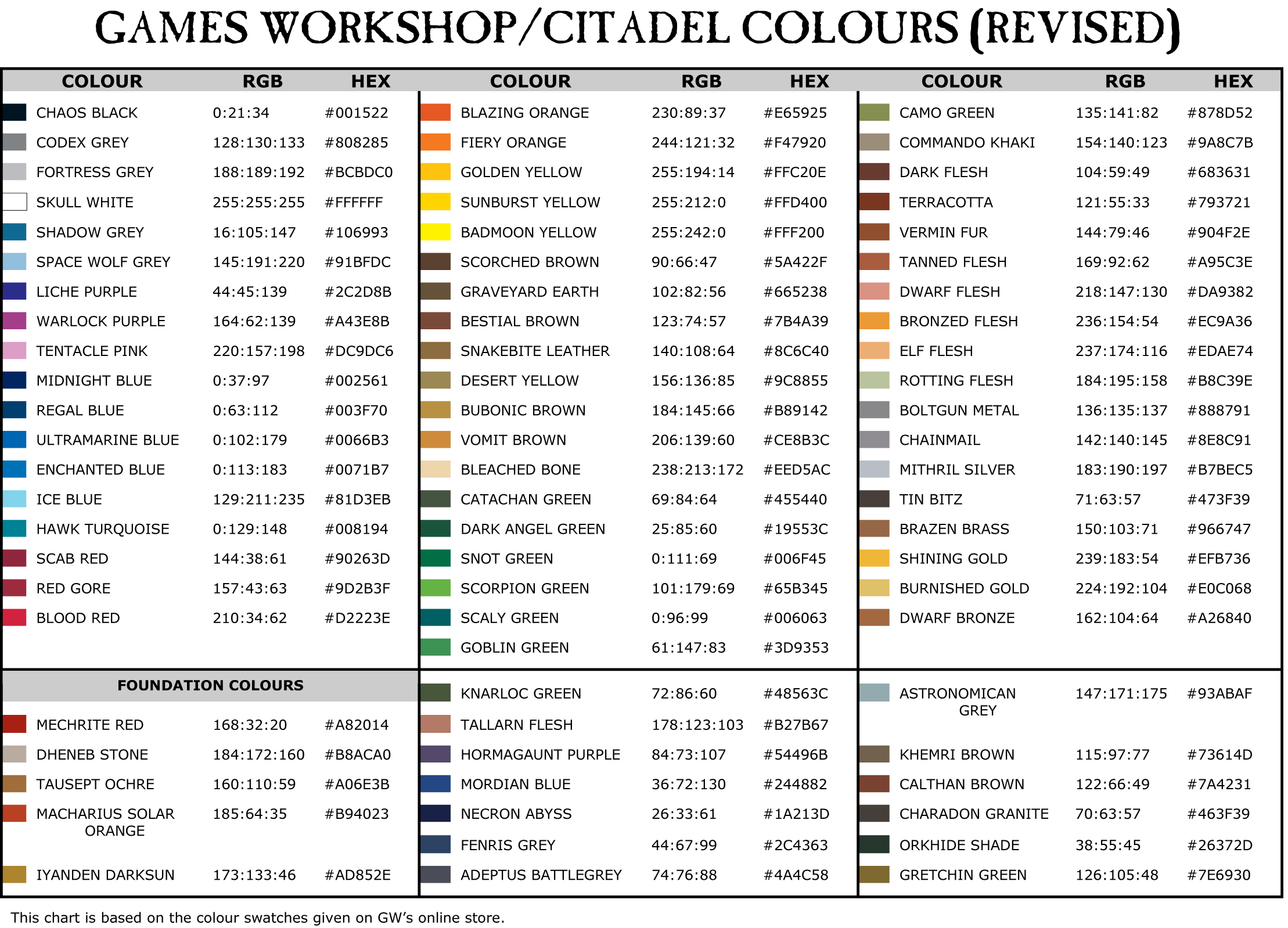tableau conversion peinture games workshop
